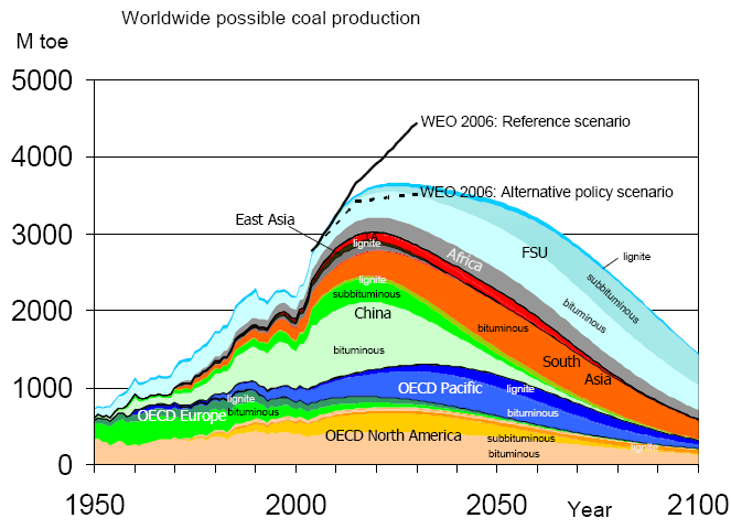Energy Watch Group - global coal reserves