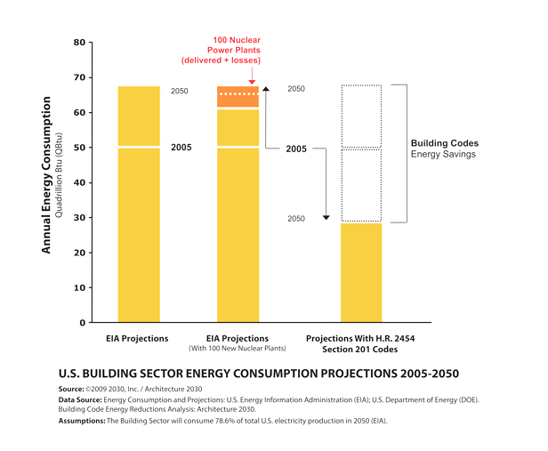 Graph of U.S. building sector energy consumption projections