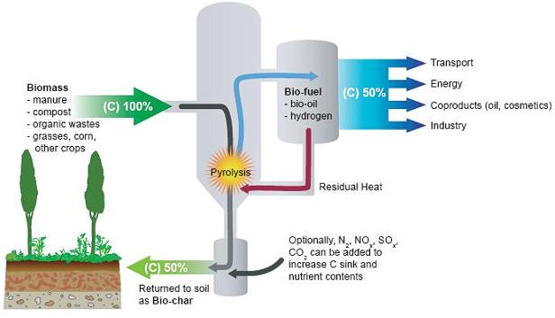 biochar process