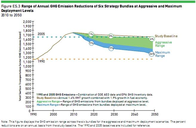 Cambridge: transportation emission reductions