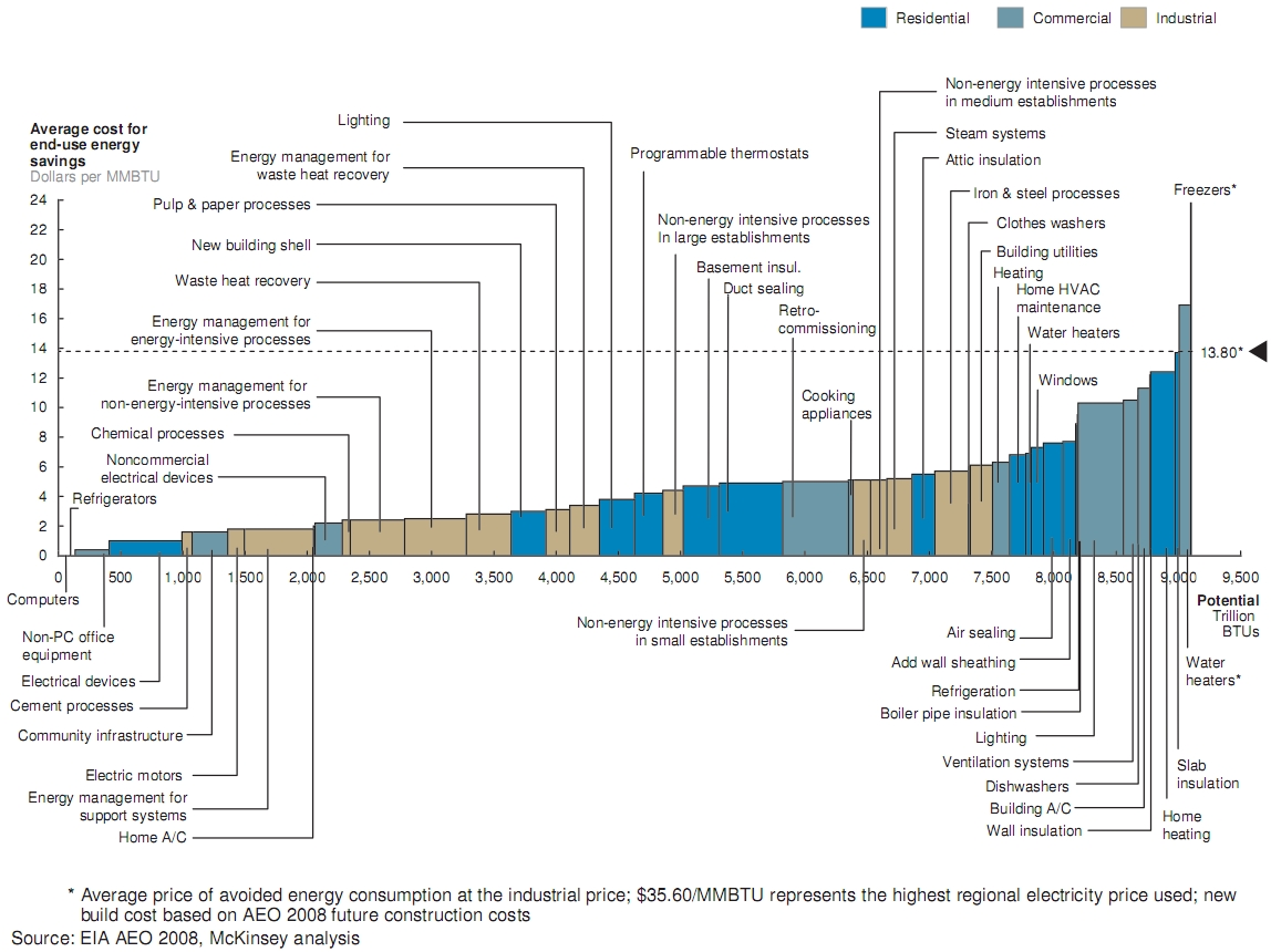McKinsey efficiency cost curve