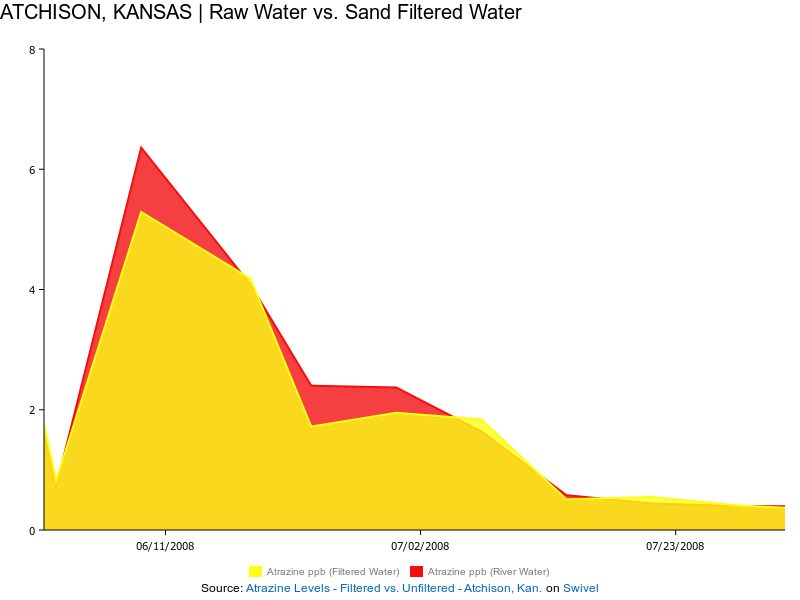kansas water chart