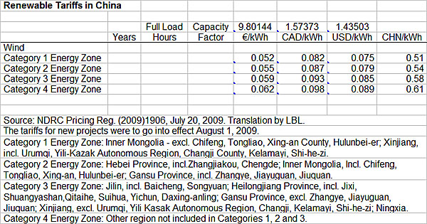 Chart of renewable tariffs in China