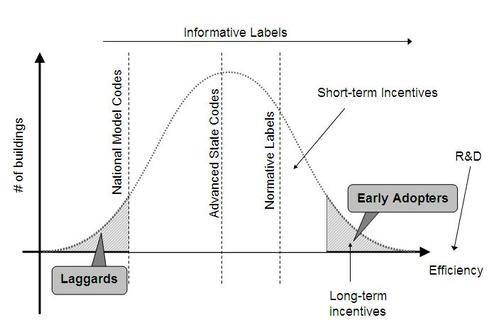 Building Efficiency bell curve
