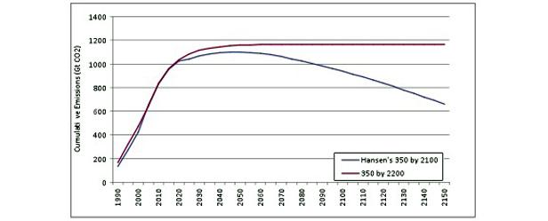 cumulative emissions graph
