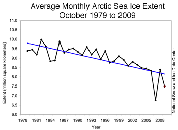 average monthly data from 1979-2009 for October