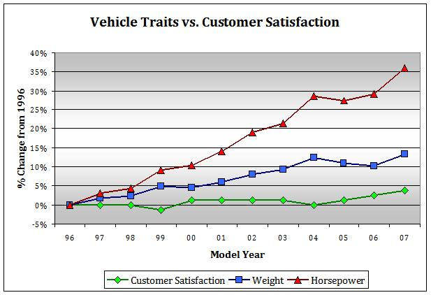 vehicle traits vs. customer satisfaction graph
