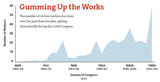 cloture votes over time