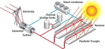 Solar storage.
