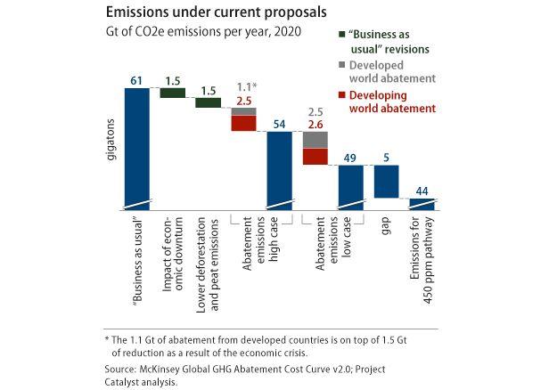Emissions under current proposals chart