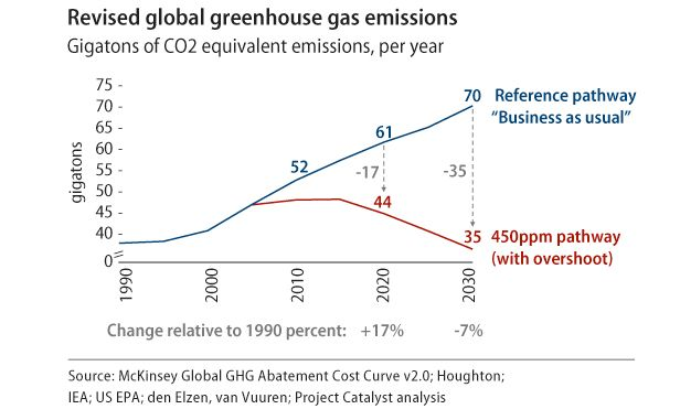 Revised global greenhouse gas emissions chart.