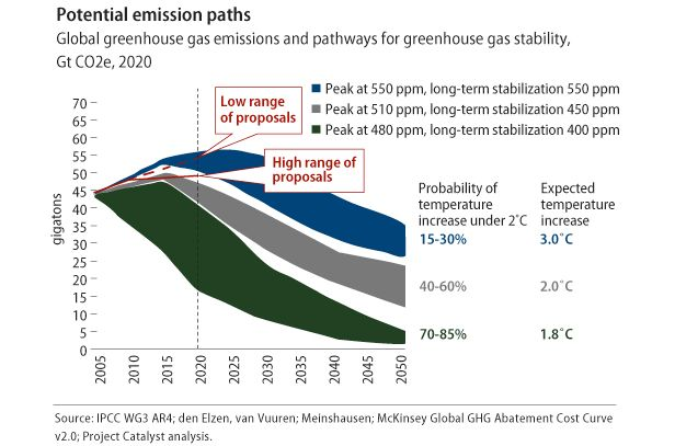 Potential emission paths chart.
