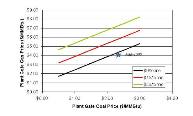 CO2 prices required to achieve breakeven coal/gas plant marginal dispatch economics