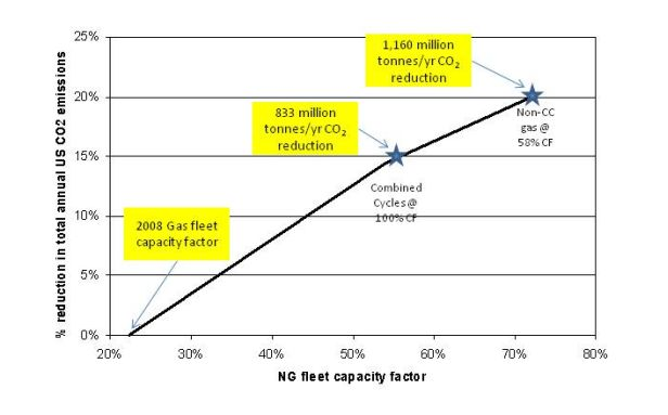 Immediate potential reduction in U.S. CO2 emissions from change in gas/coal dispatch order.