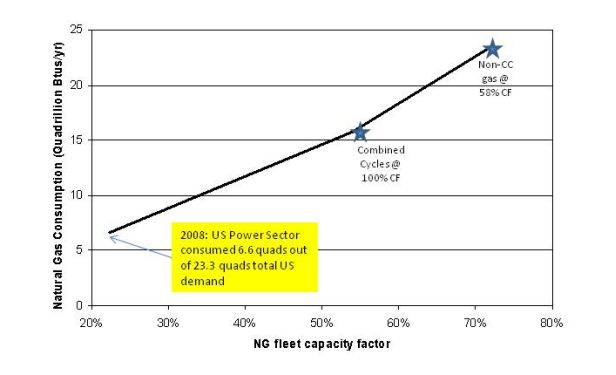Impact of gas/coal dispatch switch on U.S. Natural Gas Consumption.