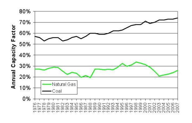 U.S. Natural Gas and Coal Fleet Capacity Factors, 1976-2007