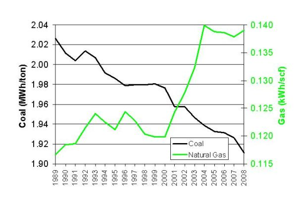 U.S. Natural Gas and Coal Fleet Fuel Efficiency, 1989-2008