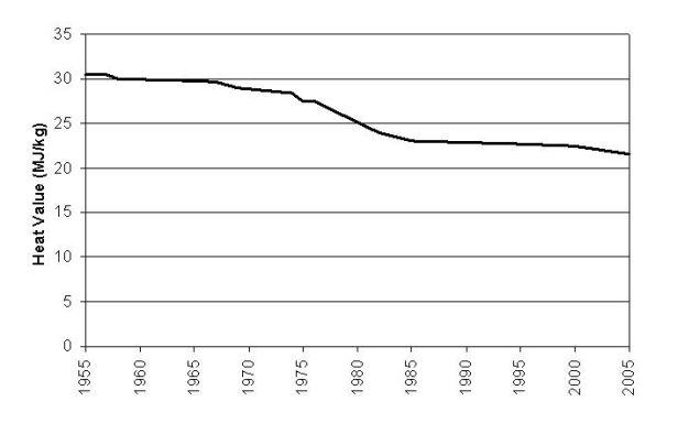 Heat value decline of U.S. Coal, 1955-2005