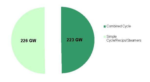 2008 U.S. Natural Gas Electric Fleet Capacities.