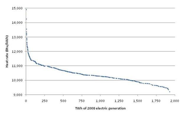 2008 U.S. Coal Fleet Heat Rates (Electric-only)