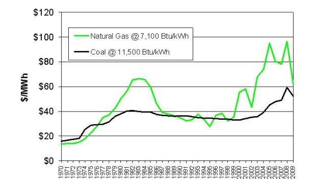 Bituminous. Coal and Natural Gas Marginal Generation Costs, 1970 - 2009 (chained to year 2000 U.S.D).