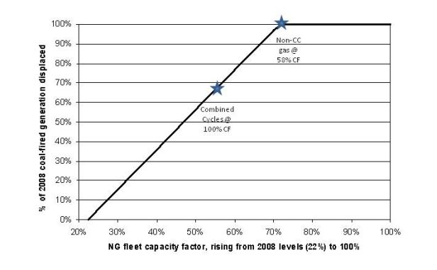 Potential for Existing Natural Gas Fleet to Displace Existing Coal Fleet (2008 data).