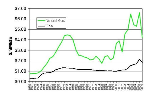U.S. Natural gas and Bituminous Coal Spot Prices, 1970 - 2009, $/MMBtu basis (chained to year 2000 USD).