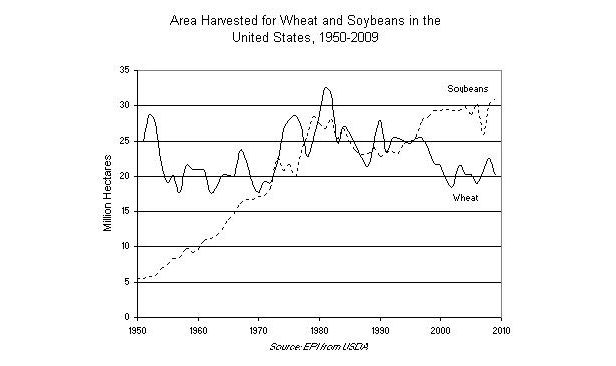 Graph on Area Harvested for Wheat and Soybeans in the United States, 1950-2009