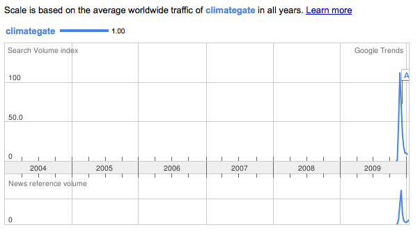 Climate gate on Google/trends
