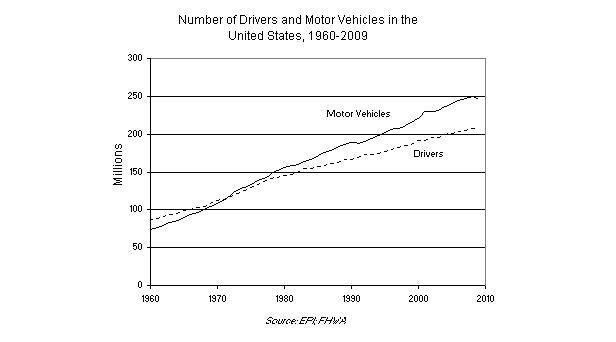 Graph on Number of Drivers and Motor Vehicles in the United States, 1960-2009