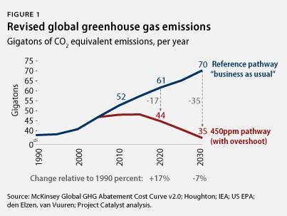 emissions graph