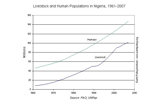 Graph on Livestock and Human Populations in Nigeria, 1961-2007