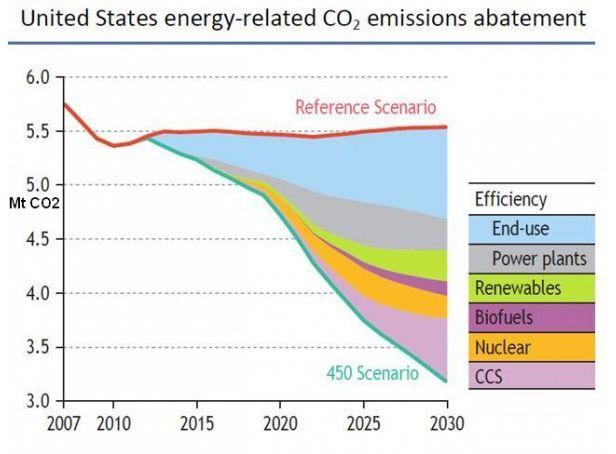 CO2 emissions chart.