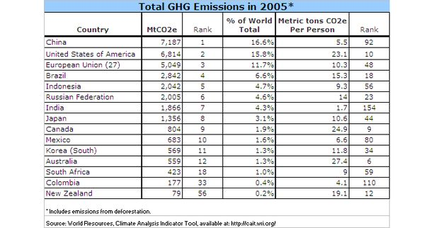 Total GHG emissions in 2005