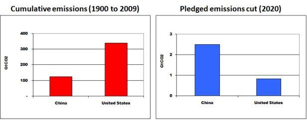 U.S. vs. China graph.