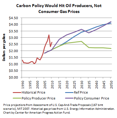 Carbon Policy and Gas Prices