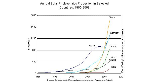 Graph on Annual Solar Photovoltaics Production in Selected Countries, 1995-2008