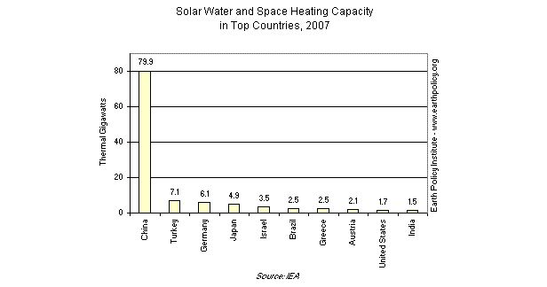 Graph on Solar Water and Space Heating Capacity in Top Countries, 2007