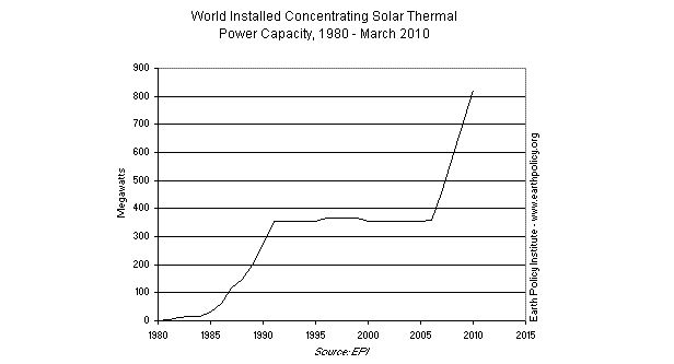 Graph on World Istalled Concentrating Solar Thermal Power Capacity, 1980-March 2010