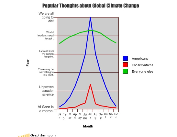 Popular thoughts about global climate change