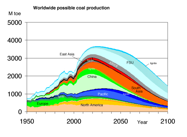 Worldwide coal production graph