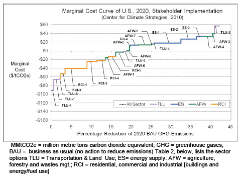 Climate Strategies Cost Curve