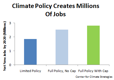 Climate Policy Creates Millions Of Jobs