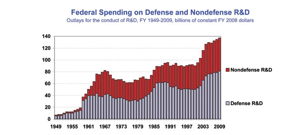 Defense research spending