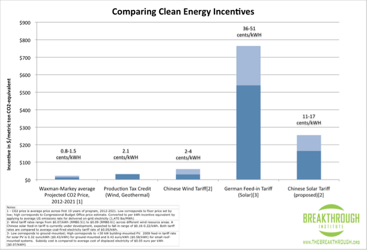 Energy Policy Comparison Graph.png
