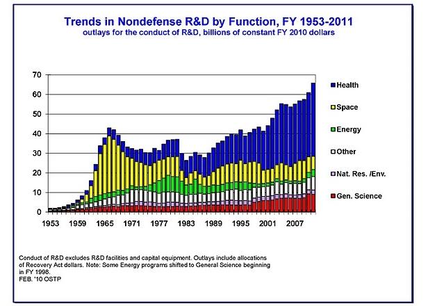 Nondefense R$D spending