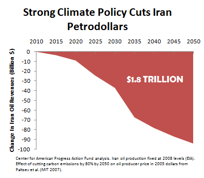 Strong Climate Policy Cuts Iran Petrodollars