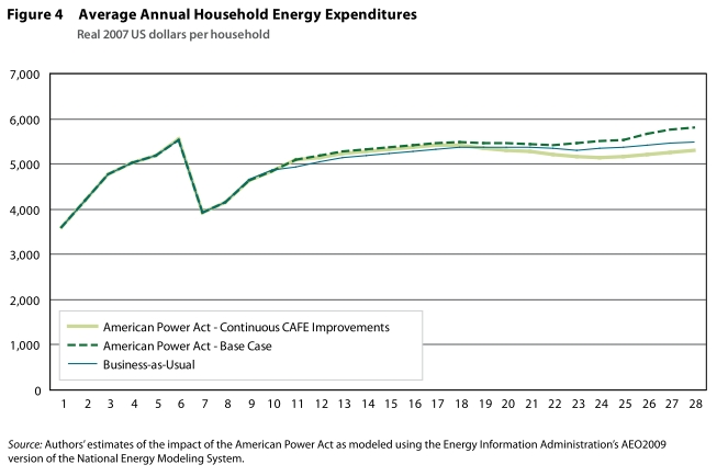 average annual household energy expenditures under American Power Act