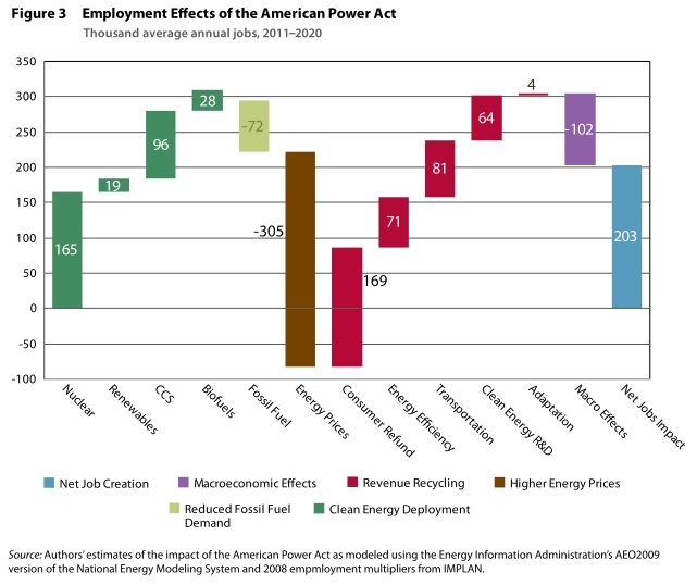 employment effects of the American Power Act