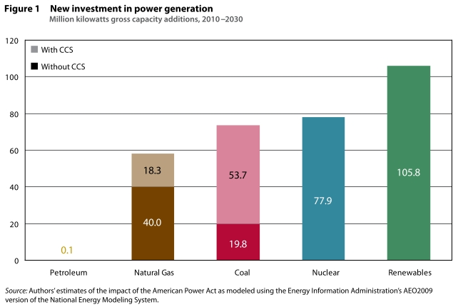 new investment in power generation under American Power Act